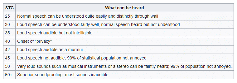 Wikipedia data soundproof STC