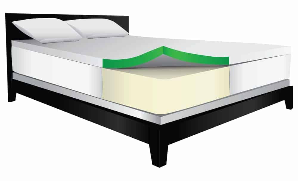 Can Mattress Foam Soundproof Effectively
